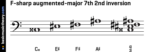 F-sharp augmented-major 7th 2nd inversion