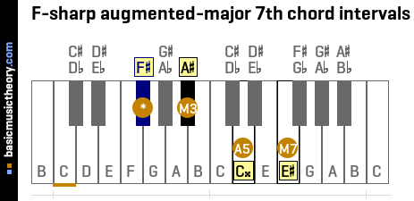 F-sharp augmented-major 7th chord intervals