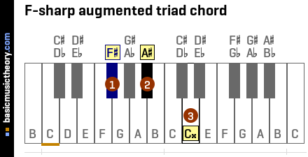 F-sharp augmented triad chord