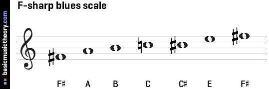 F-sharp blues scale