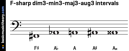 F-sharp dim3-min3-maj3-aug3 intervals