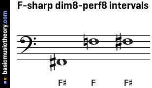 F-sharp dim8-perf8 intervals