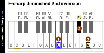 F-sharp diminished 2nd inversion