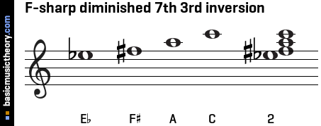 F-sharp diminished 7th 3rd inversion