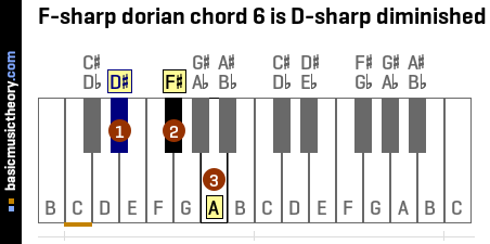 F-sharp dorian chord 6 is D-sharp diminished