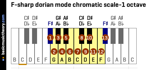 F-sharp dorian mode chromatic scale-1 octave