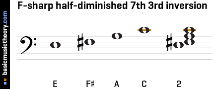 F-sharp half-diminished 7th 3rd inversion