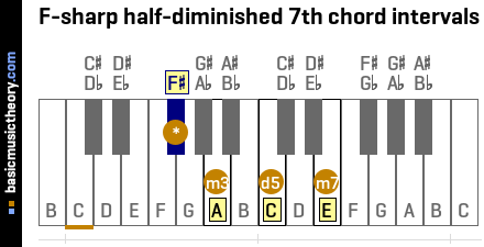 F-sharp half-diminished 7th chord intervals