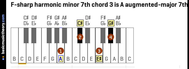 F-sharp harmonic minor 7th chord 3 is A augmented-major 7th