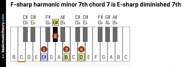 F-sharp harmonic minor 7th chord 7 is E-sharp diminished 7th