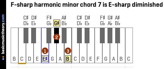Basicmusictheory F Sharp Harmonic Minor Chords