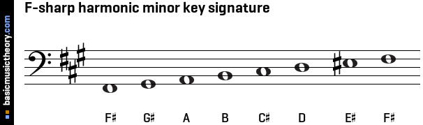 F-sharp harmonic minor key signature