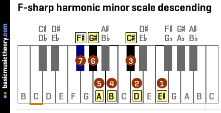 F-sharp harmonic minor scale descending