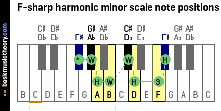 F-sharp harmonic minor scale note positions