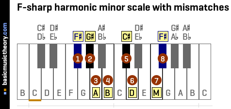 F-sharp harmonic minor scale with mismatches