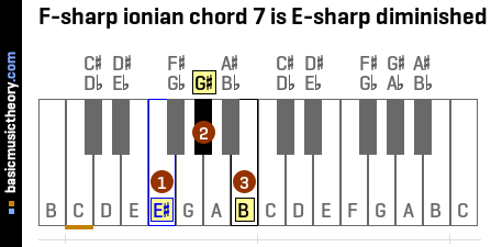F-sharp ionian chord 7 is E-sharp diminished