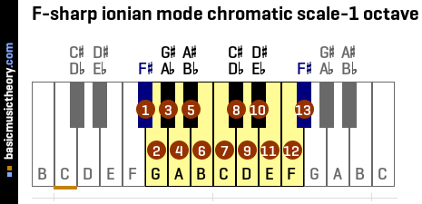 F-sharp ionian mode chromatic scale-1 octave