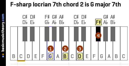 F-sharp locrian 7th chord 2 is G major 7th