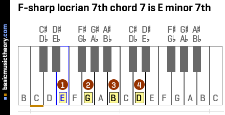F-sharp locrian 7th chord 7 is E minor 7th