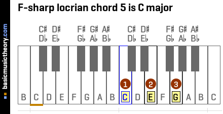 F-sharp locrian chord 5 is C major