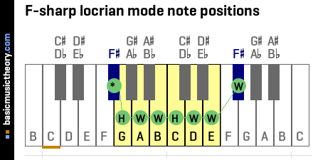 F-sharp locrian mode note positions