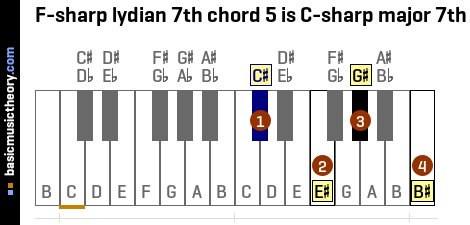 F-sharp lydian 7th chord 5 is C-sharp major 7th
