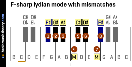 F-sharp lydian mode with mismatches