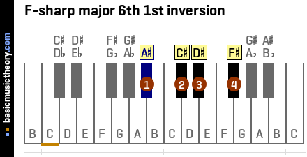 F-sharp major 6th 1st inversion