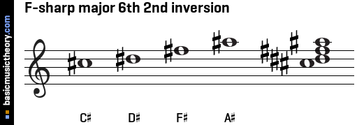 F-sharp major 6th 2nd inversion
