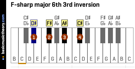F-sharp major 6th 3rd inversion