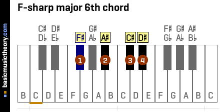 F-sharp major 6th chord