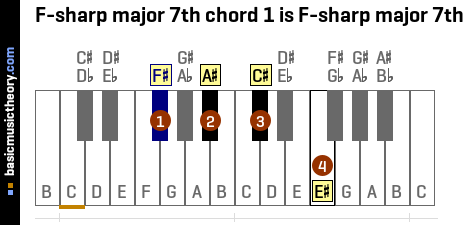 F-sharp major 7th chord 1 is F-sharp major 7th