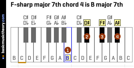 F-sharp major 7th chord 4 is B major 7th
