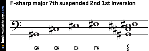 F-sharp major 7th suspended 2nd 1st inversion