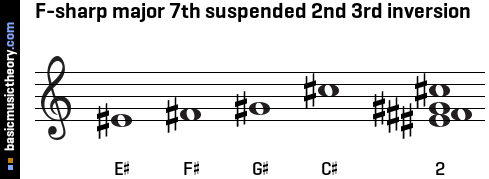 F-sharp major 7th suspended 2nd 3rd inversion