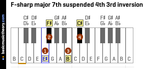 F-sharp major 7th suspended 4th 3rd inversion