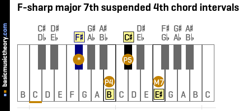 F-sharp major 7th suspended 4th chord intervals