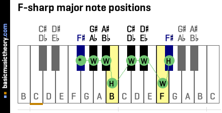 F-sharp major note positions