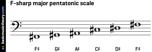 F-sharp major pentatonic scale