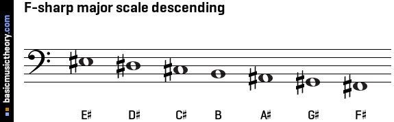 F-sharp major scale descending