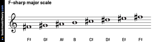 F-sharp major scale