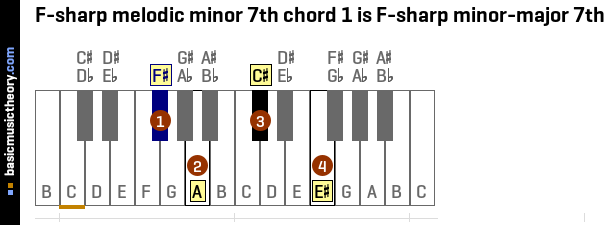 F-sharp melodic minor 7th chord 1 is F-sharp minor-major 7th