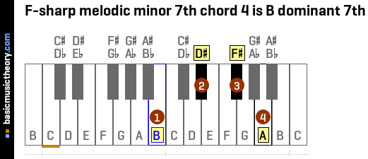 F-sharp melodic minor 7th chord 4 is B dominant 7th