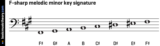 F-sharp melodic minor key signature
