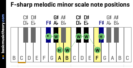 F-sharp melodic minor scale note positions