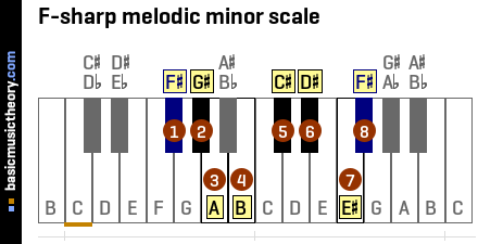 F-sharp melodic minor scale