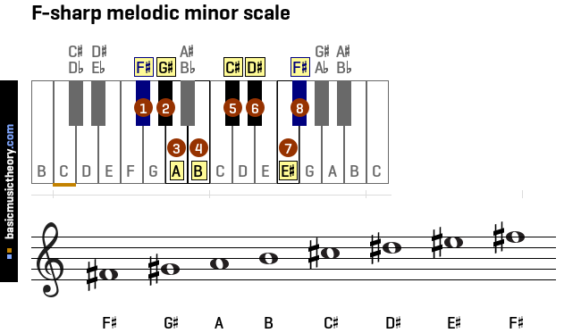 f-sharp-melodic-minor-scale
