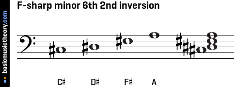 F-sharp minor 6th 2nd inversion