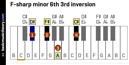 F-sharp minor 6th 3rd inversion
