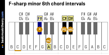F-sharp minor 6th chord intervals